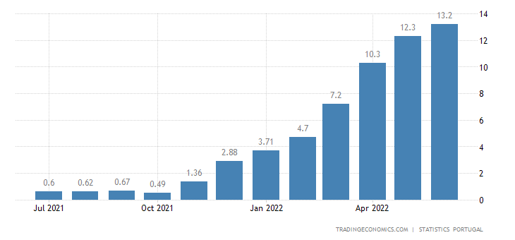 Portugal Food Inflation