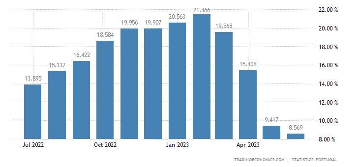 Portugal Food Inflation