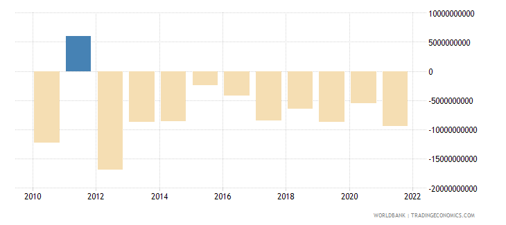 portugal foreign direct investment net bop us dollar wb data