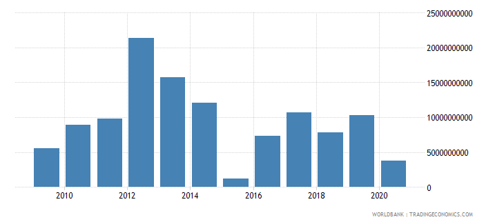 portugal foreign direct investment net inflows bop us dollar wb data