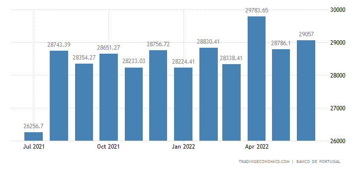 Portugal Foreign Exchange Reserves