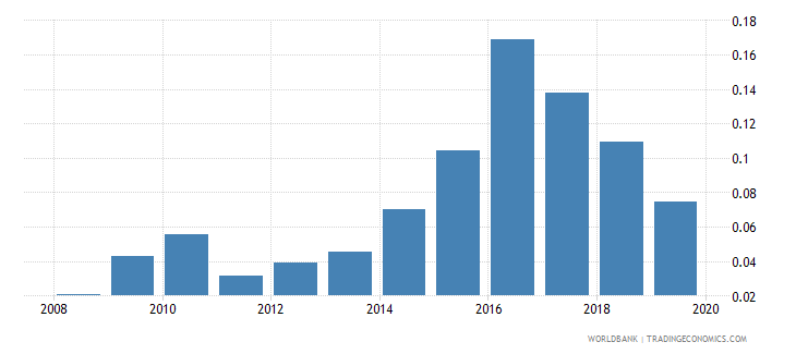 portugal foreign reserves months import cover goods wb data