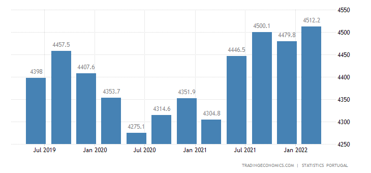 Portugal Full Time Employment