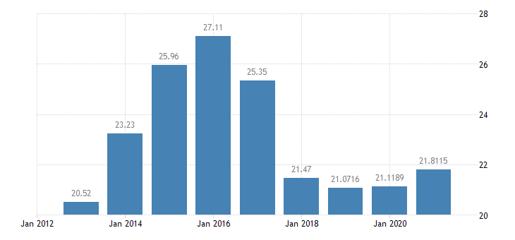 portugal gas prices medium size households eurostat data