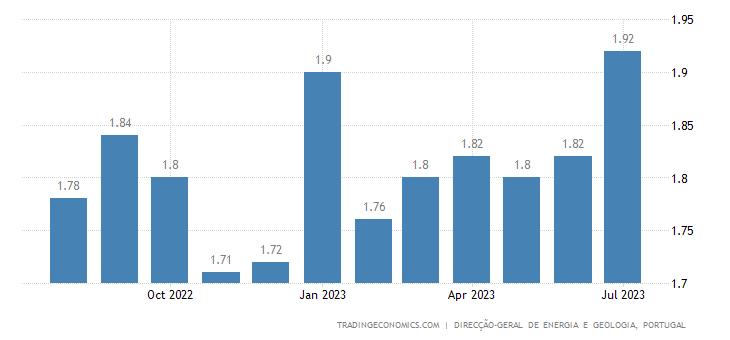 Portugal Gasoline Prices