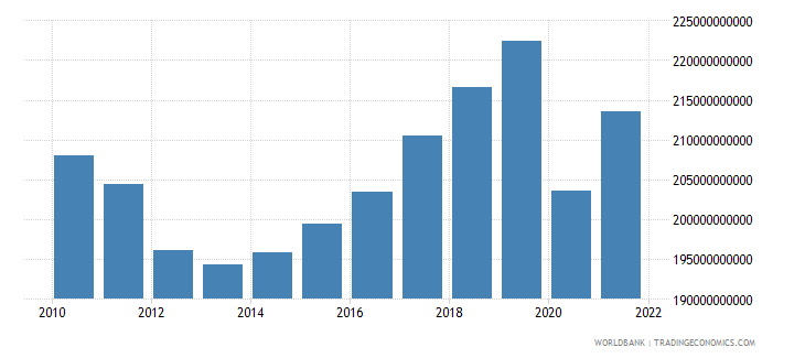 portugal gdp constant 2000 us dollar wb data