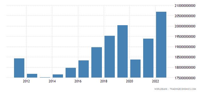 portugal gdp constant lcu wb data