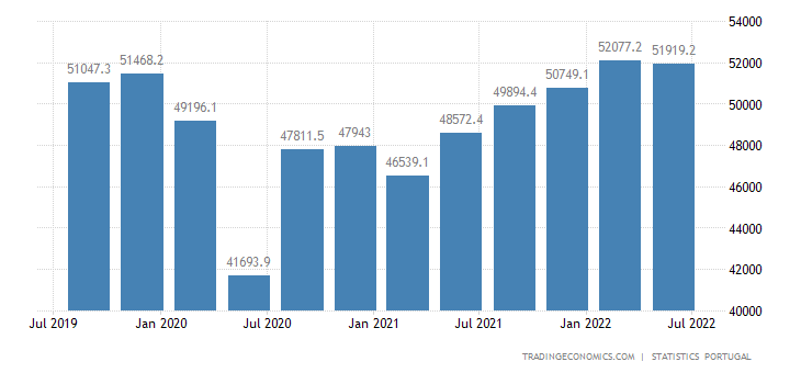 Portugal GDP Constant Prices