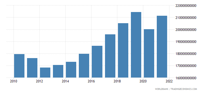 portugal gdp current lcu wb data