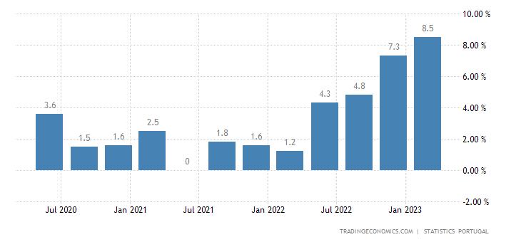 Portugal GDP Deflator YoY