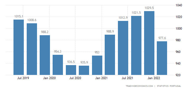 Portugal GDP From Agriculture