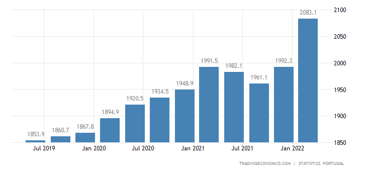 Portugal GDP From Construction