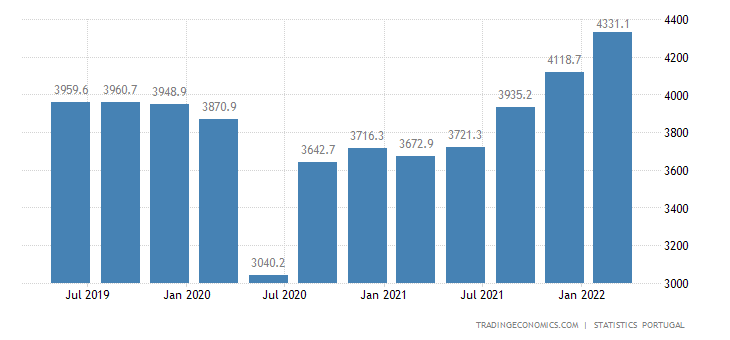 Portugal GDP From Transport, Information and Communication