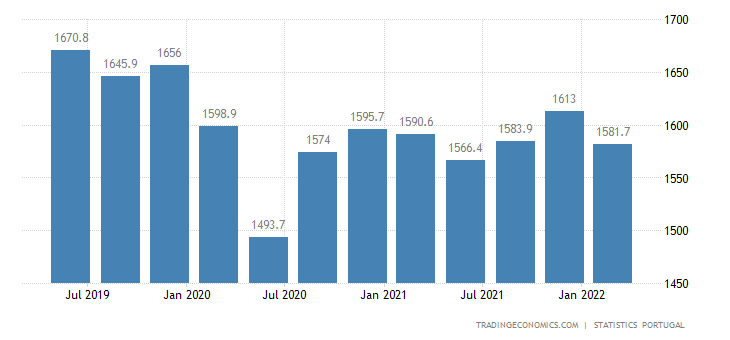 Portugal GDP From Utilities