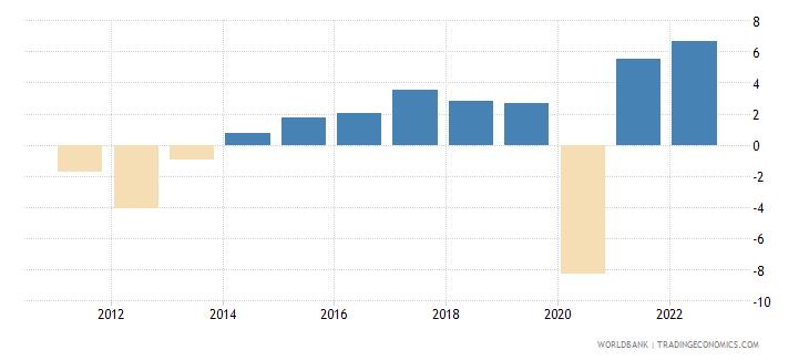 portugal gdp growth annual percent 2010 wb data