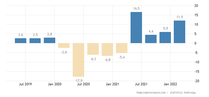 Portugal GDP Annual Growth Rate