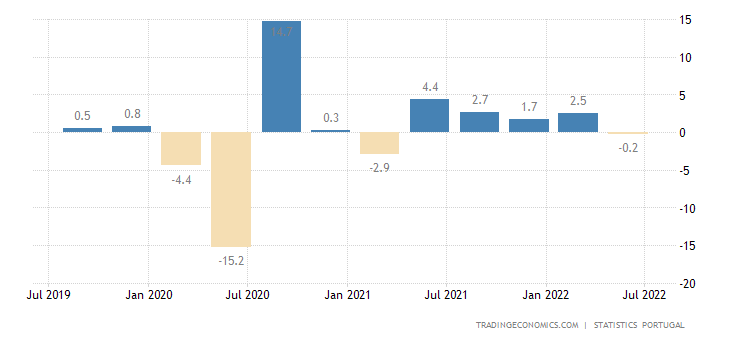 Portugal GDP Growth Rate