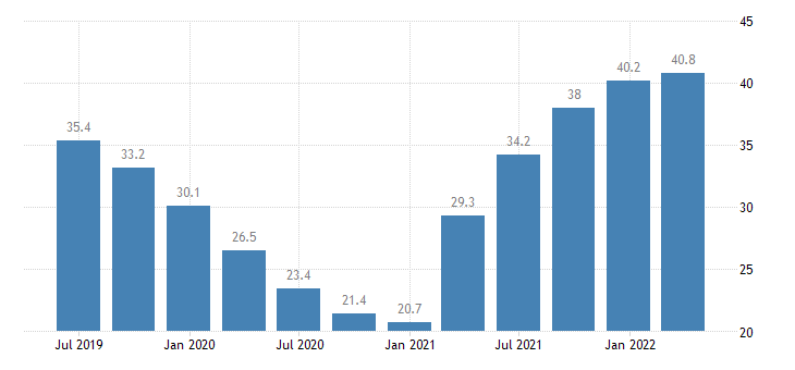 portugal gdp main components acquisitions less disposals of valuables eurostat data