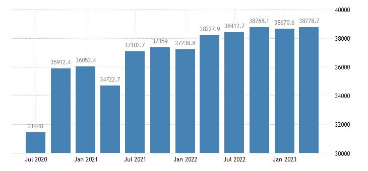 portugal gdp main components actual individual consumption eurostat data