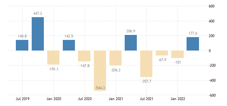 portugal gdp main components changes in inventories eurostat data