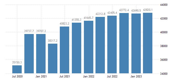 portugal gdp main components final consumption expenditure eurostat data