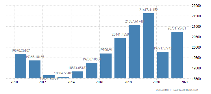 portugal gdp per capita constant 2000 us dollar wb data