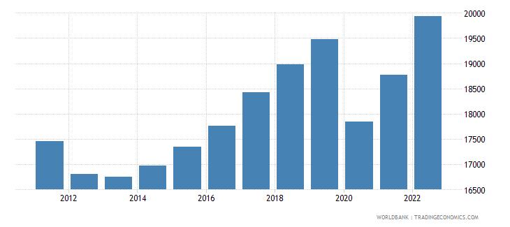 portugal gdp per capita constant lcu wb data
