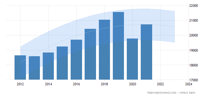 Portugal gdp per capita forecast forecast data chart publicscrutiny Image collections