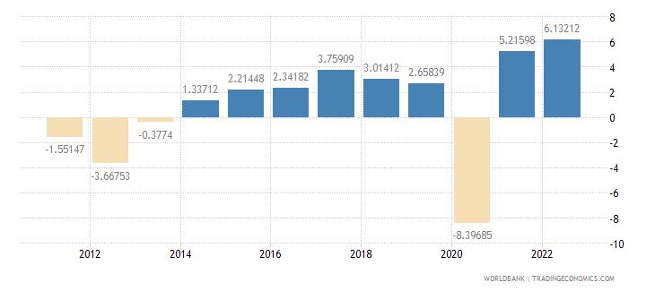portugal gdp per capita growth annual percent wb data