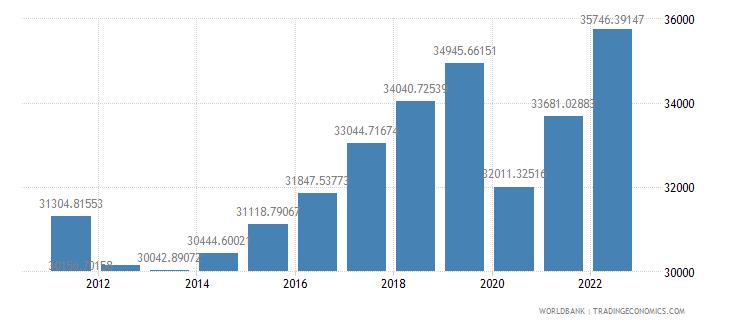 portugal gdp per capita ppp constant 2005 international dollar wb data