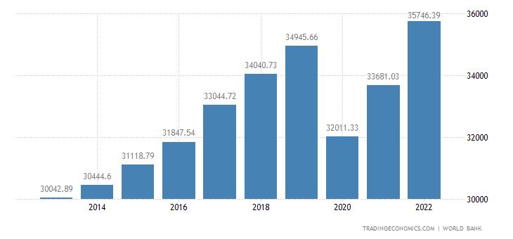 Portugal GDP per capita PPP