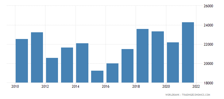portugal gdp per capita us dollar wb data