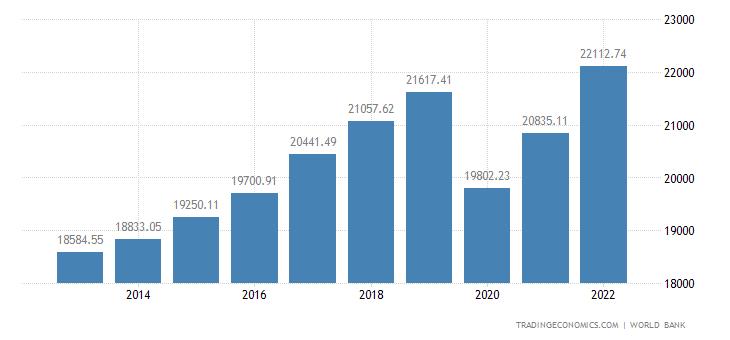 Portugal GDP per capita