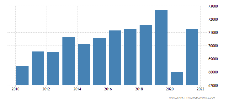 portugal gdp per person employed constant 1990 ppp dollar wb data
