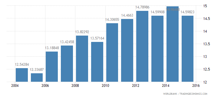 portugal gdp per unit of energy use constant 2005 ppp dollar per kg of oil equivalent wb data