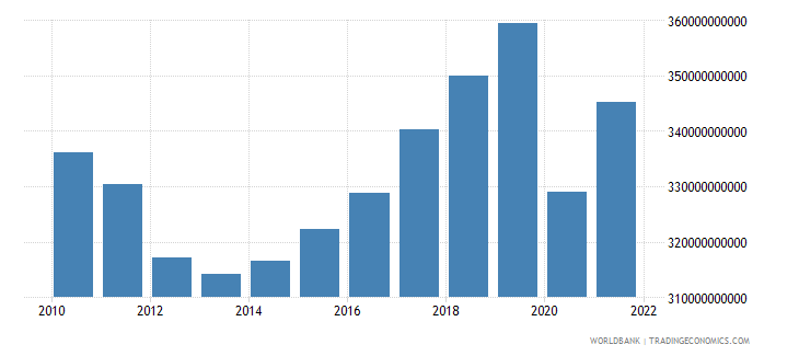 portugal gdp ppp constant 2005 international dollar wb data