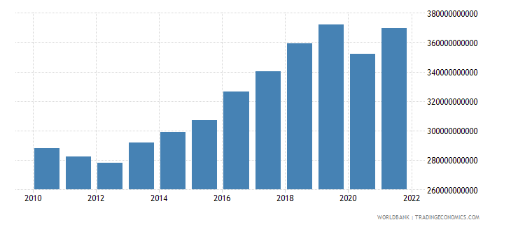 portugal gdp ppp us dollar wb data
