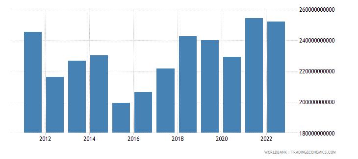 portugal gdp us dollar wb data