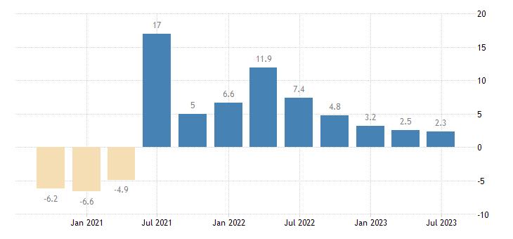 portugal gdp volumes eurostat data