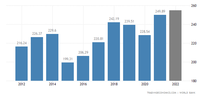 Portugal GDP | 1960-2019 Data | 2020-2021 Forecast ...