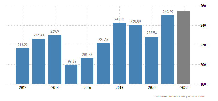Portugal GDP