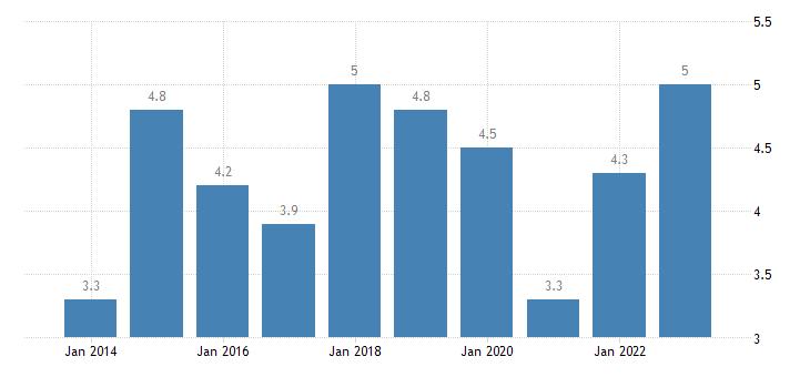 portugal gender employment gap cities eurostat data