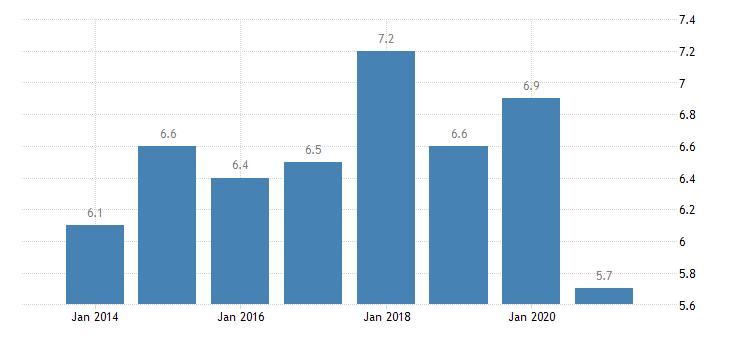 portugal gender employment gap eurostat data