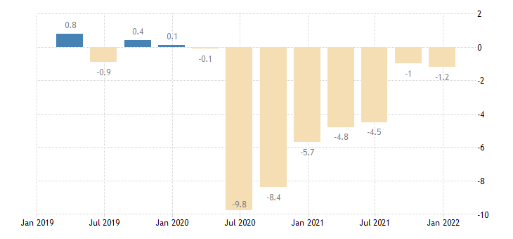 portugal general gov deficit surplus eurostat data