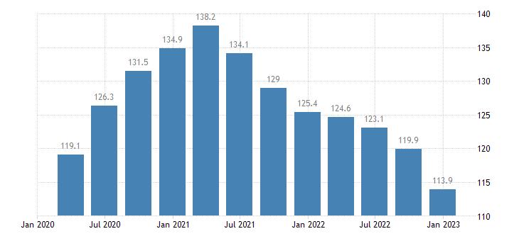 portugal general gov gross debt eurostat data