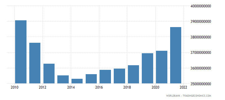 portugal general government final consumption expenditure constant 2000 us dollar wb data