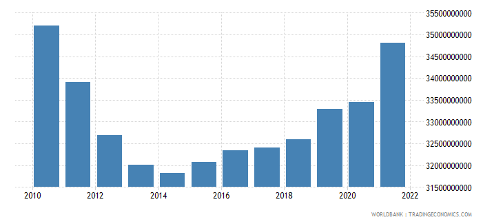 portugal general government final consumption expenditure constant lcu wb data