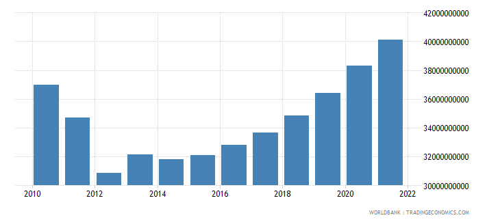 portugal general government final consumption expenditure current lcu wb data