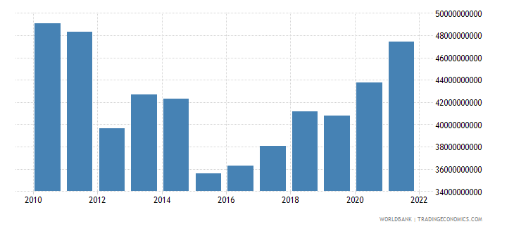 portugal general government final consumption expenditure us dollar wb data