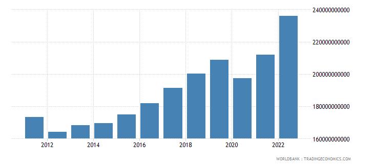 portugal gni current lcu wb data